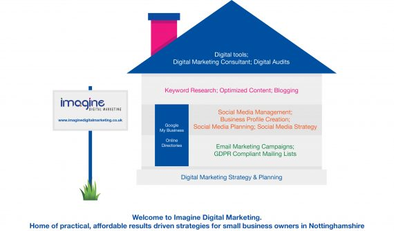 digital planning & strategy advice